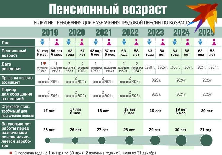 Схема пенсионной реформы в Беларуси.
