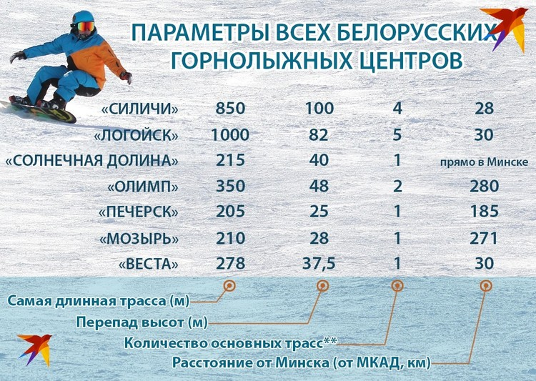 Параметры всех белорусских горнолыжных центров (сюда не входят учебные, детские и тюбинговые склоны).