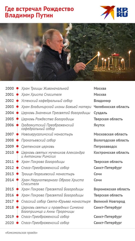 Все рождественские поездки президента