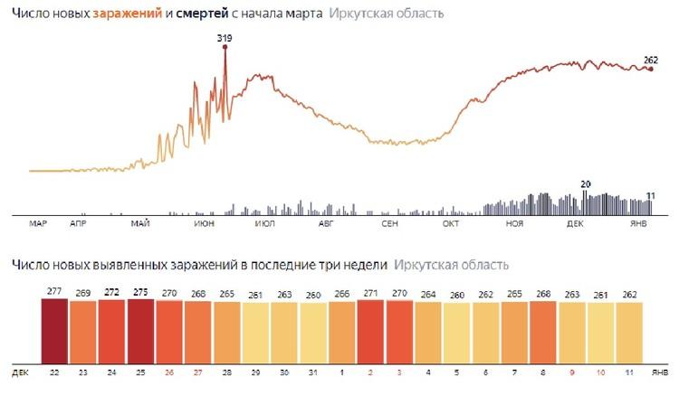 Коронавирус в Иркутской области. Статистика. Данные Яндекса.