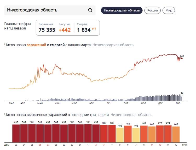 Статистика зараженных по коронавирусу на 13 января