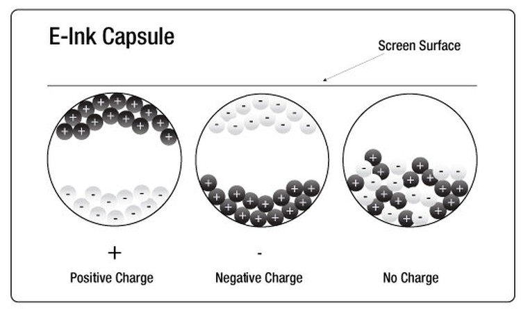 Принцип работы капсул «электронных чернил»