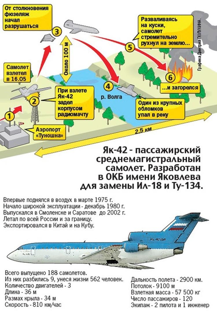 """Схема крушения самолета ЯК-42, на борту которого были хоккеисты """"Локомотива""""."""