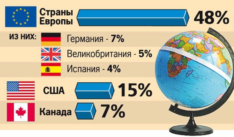 В какие страны собираются эмигрировать