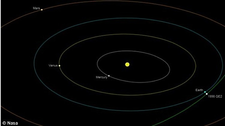 Схема сближения астероида с Землей.
