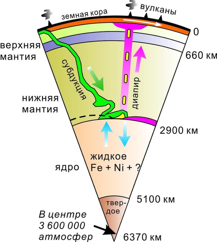 Геологи примерно знают, что происходит в толще Земли. Но почему это происходит – пока вопрос.