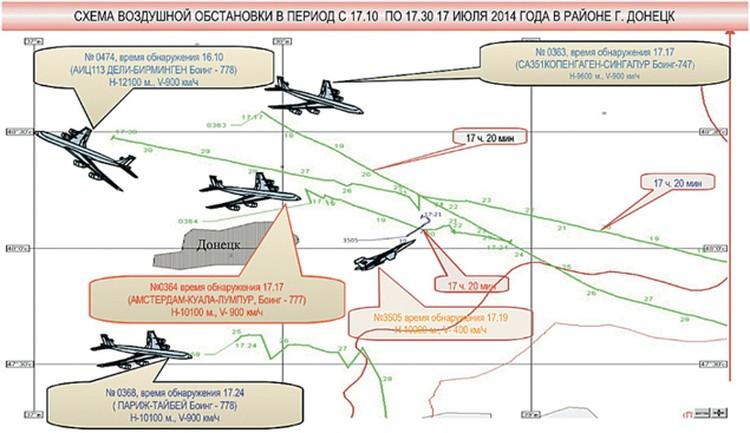 21 июля, спустя 4 дня после крушения «Боинга», Министерство обороны России представило миру данные своего радиотехнического контроля за небом над востоком Украины в часы трагедии.  Фото: mil.ru
