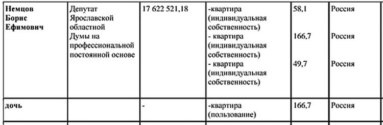 В последнюю декларацию политик вписал три квартиры: 166,7 кв.м - в Москве на Ордынке, 49,7 - в Ярославле и еще одну (58,1) - неизвестно где.